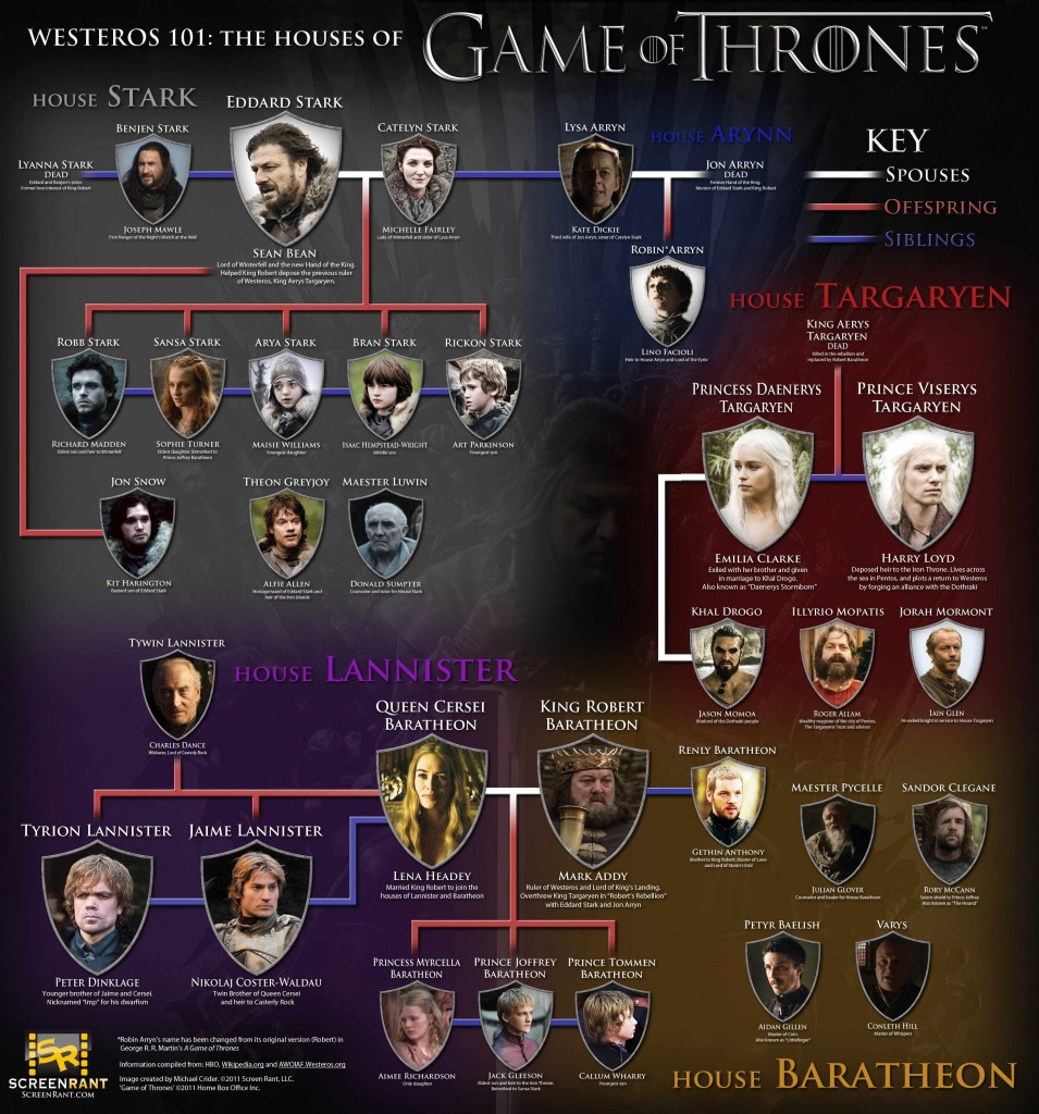 Game-of-Thrones-Houses-info
